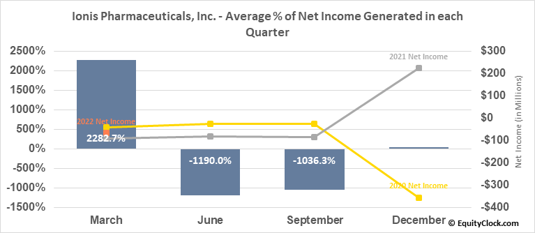 Ionis Pharmaceuticals, Inc. (NASD:IONS) Net Income Seasonality