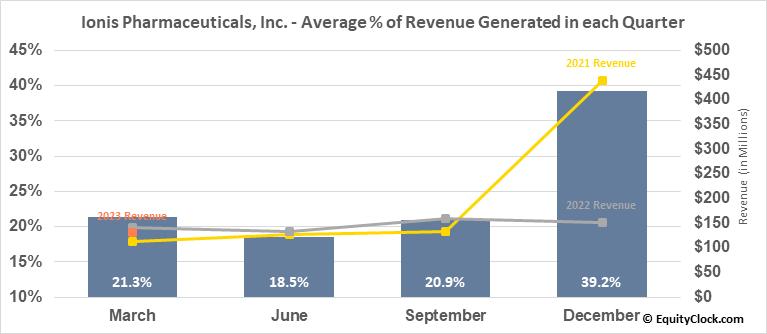 Ionis Pharmaceuticals, Inc. (NASD:IONS) Revenue Seasonality