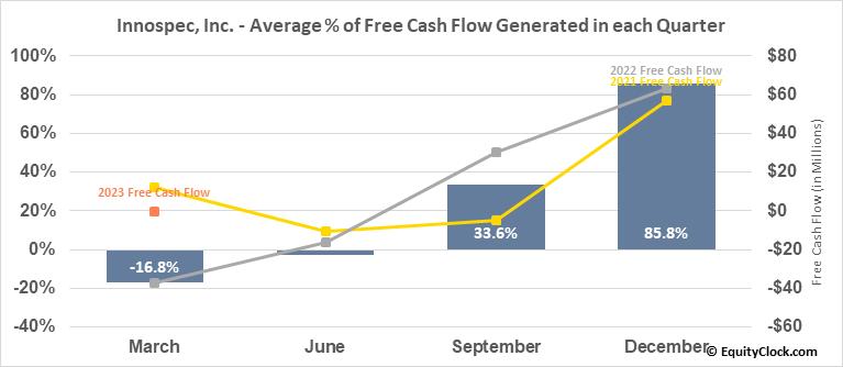 Innospec, Inc. (NASD:IOSP) Free Cash Flow Seasonality
