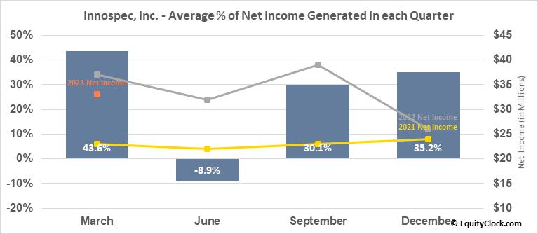 Innospec, Inc. (NASD:IOSP) Net Income Seasonality