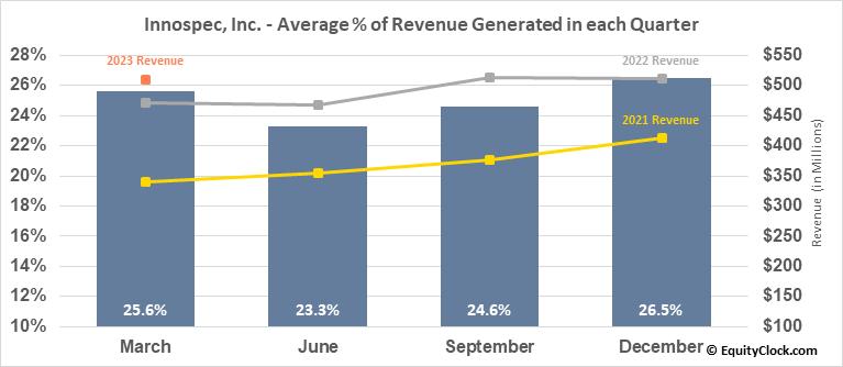 Innospec, Inc. (NASD:IOSP) Revenue Seasonality