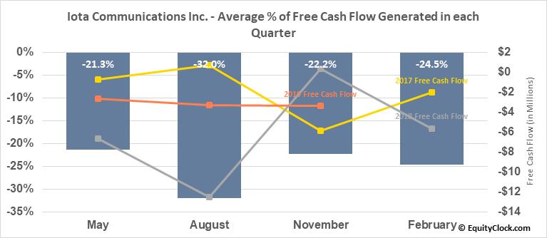Iota Communications Inc. (OTCMKT:IOTC) Free Cash Flow Seasonality