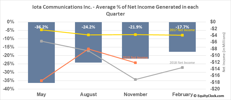 Iota Communications Inc. (OTCMKT:IOTC) Net Income Seasonality