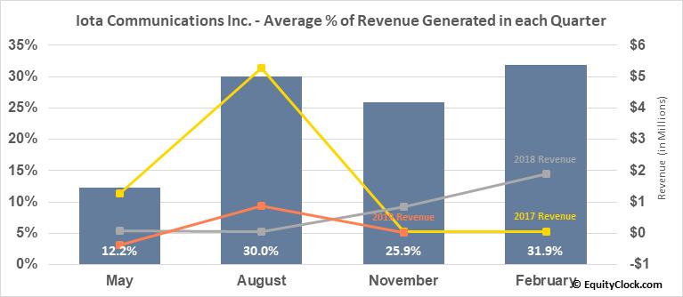 Iota Communications Inc. (OTCMKT:IOTC) Revenue Seasonality