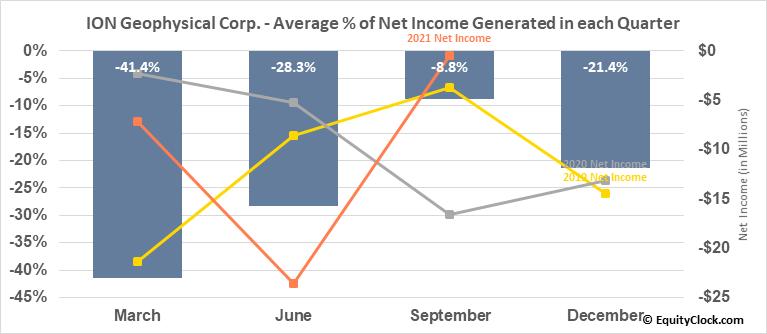 ION Geophysical Corp. (NYSE:IO) Net Income Seasonality