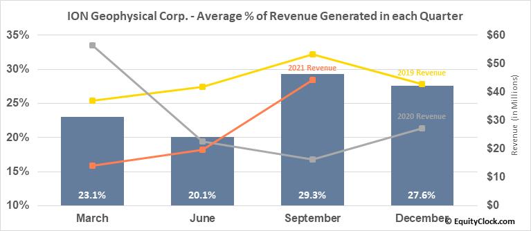 ION Geophysical Corp. (NYSE:IO) Revenue Seasonality