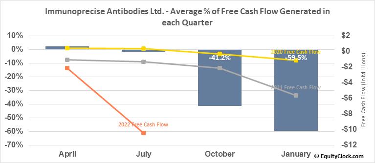 Immunoprecise Antibodies Ltd. (TSXV:IPA.V) Free Cash Flow Seasonality