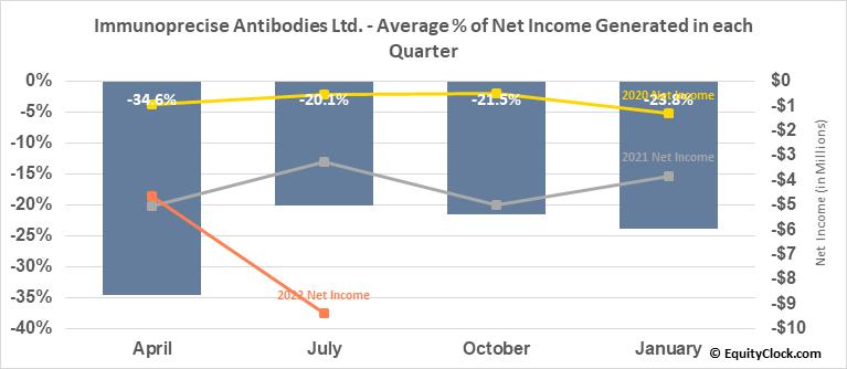 Immunoprecise Antibodies Ltd. (TSXV:IPA.V) Net Income Seasonality