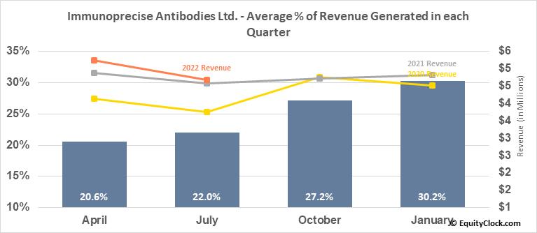 Immunoprecise Antibodies Ltd. (TSXV:IPA.V) Revenue Seasonality
