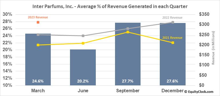 Inter Parfums, Inc. (NASD:IPAR) Revenue Seasonality