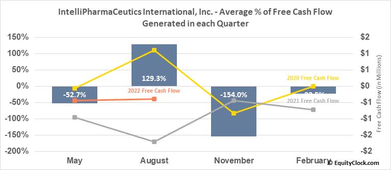 IntelliPharmaCeutics International, Inc. (TSE:IPCI.TO) Free Cash Flow Seasonality