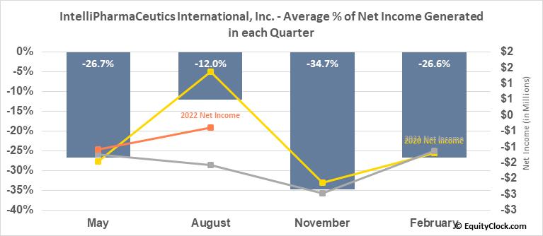 IntelliPharmaCeutics International, Inc. (TSE:IPCI.TO) Net Income Seasonality
