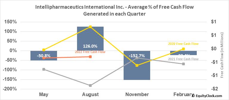 Intellipharmaceutics International Inc. (OTCMKT:IPCIF) Free Cash Flow Seasonality
