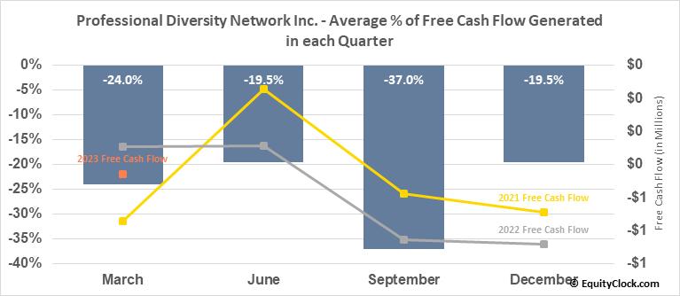 Professional Diversity Network Inc. (NASD:IPDN) Free Cash Flow Seasonality