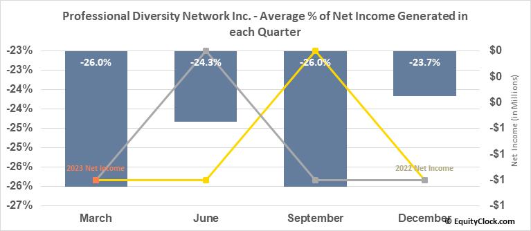 Professional Diversity Network Inc. (NASD:IPDN) Net Income Seasonality