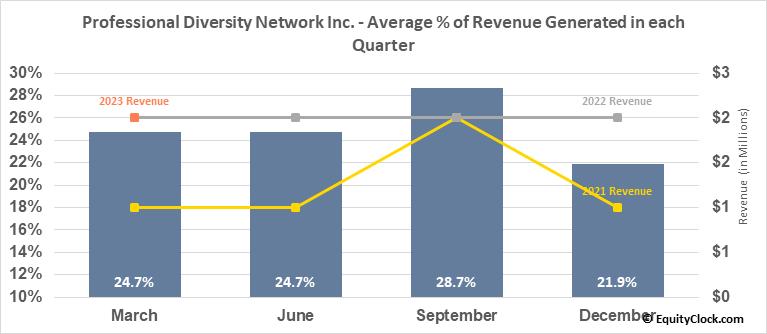 Professional Diversity Network Inc. (NASD:IPDN) Revenue Seasonality