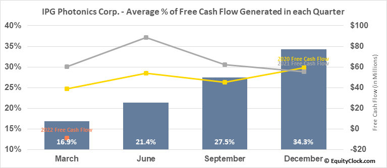 IPG Photonics Corp. (NASD:IPGP) Free Cash Flow Seasonality