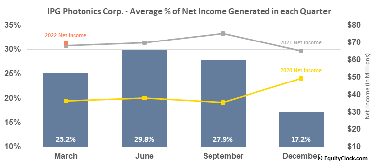 IPG Photonics Corp. (NASD:IPGP) Net Income Seasonality