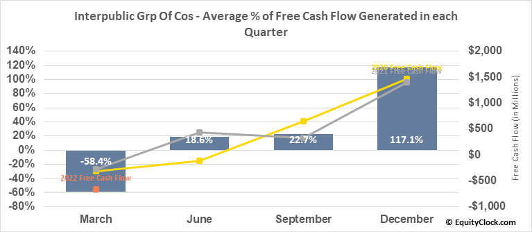 Interpublic Grp Of Cos (NYSE:IPG) Free Cash Flow Seasonality