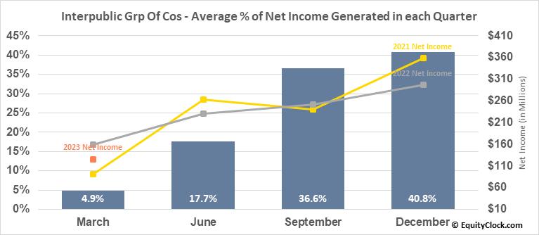 Interpublic Grp Of Cos (NYSE:IPG) Net Income Seasonality