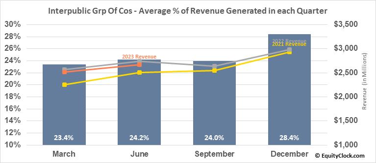 Interpublic Grp Of Cos (NYSE:IPG) Revenue Seasonality