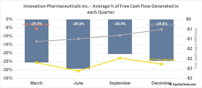 Innovation Pharmaceuticals Inc. (OTCMKT:IPIX) Free Cash Flow Seasonality