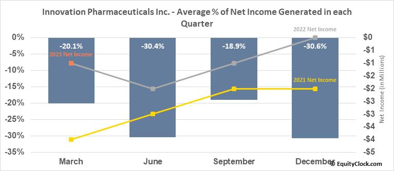 Innovation Pharmaceuticals Inc. (OTCMKT:IPIX) Net Income Seasonality