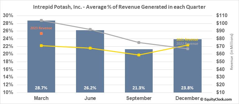 Intrepid Potash, Inc. (NYSE:IPI) Revenue Seasonality