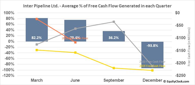 Inter Pipeline Ltd. (TSE:IPL.TO) Free Cash Flow Seasonality