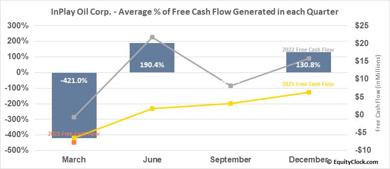 InPlay Oil Corp. (TSE:IPO.TO) Free Cash Flow Seasonality