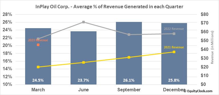 InPlay Oil Corp. (TSE:IPO.TO) Revenue Seasonality