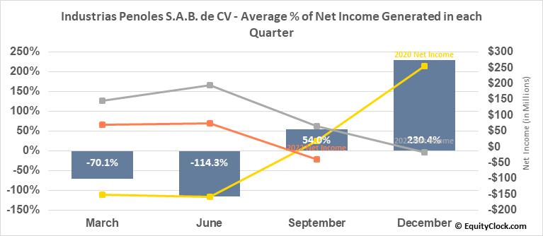 Industrias Penoles S.A.B. de CV (OTCMKT:IPOAF) Net Income Seasonality