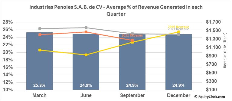 Industrias Penoles S.A.B. de CV (OTCMKT:IPOAF) Revenue Seasonality