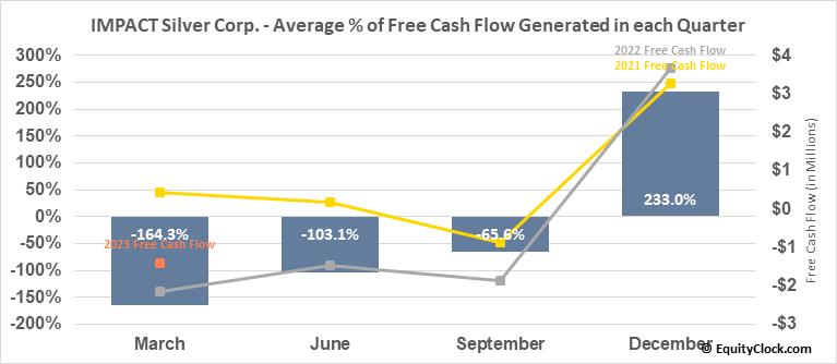 IMPACT Silver Corp. (TSXV:IPT.V) Free Cash Flow Seasonality