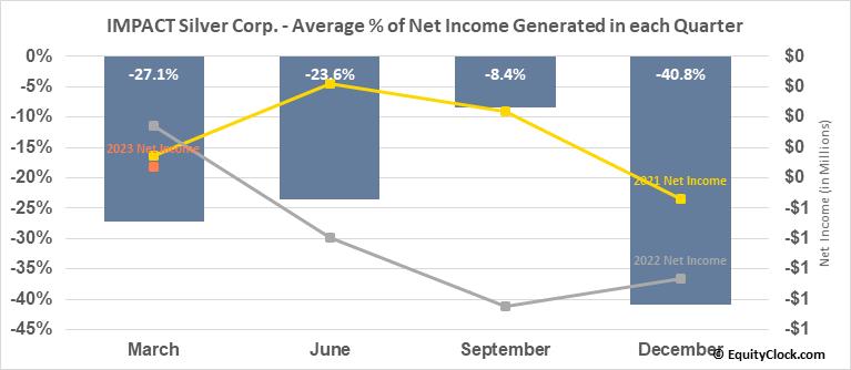 IMPACT Silver Corp. (TSXV:IPT.V) Net Income Seasonality