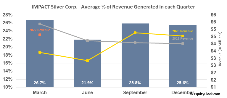 IMPACT Silver Corp. (TSXV:IPT.V) Revenue Seasonality
