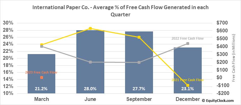 International Paper Co. (NYSE:IP) Free Cash Flow Seasonality
