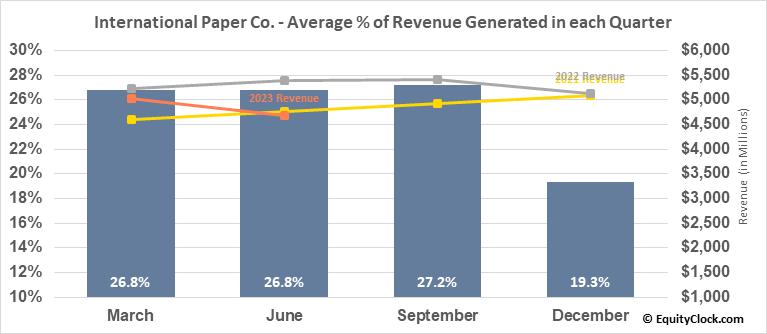 International Paper Co. (NYSE:IP) Revenue Seasonality