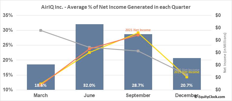 AirIQ Inc. (TSXV:IQ.V) Net Income Seasonality