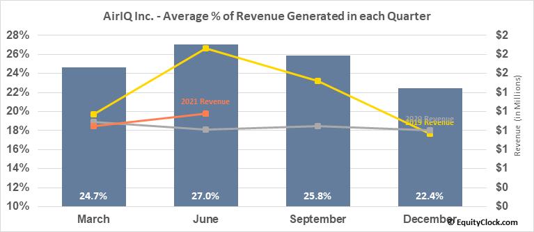 AirIQ Inc. (TSXV:IQ.V) Revenue Seasonality