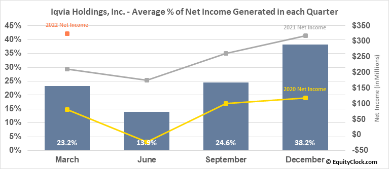 Iqvia Holdings, Inc. (NYSE:IQV) Net Income Seasonality