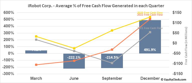iRobot Corp. (NASD:IRBT) Free Cash Flow Seasonality