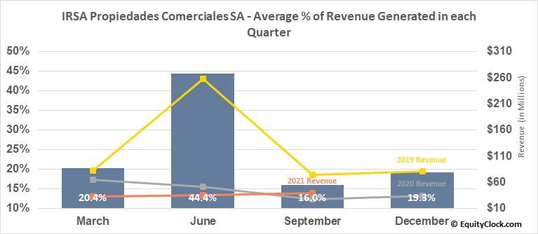 IRSA Propiedades Comerciales SA (NASD:IRCP) Revenue Seasonality