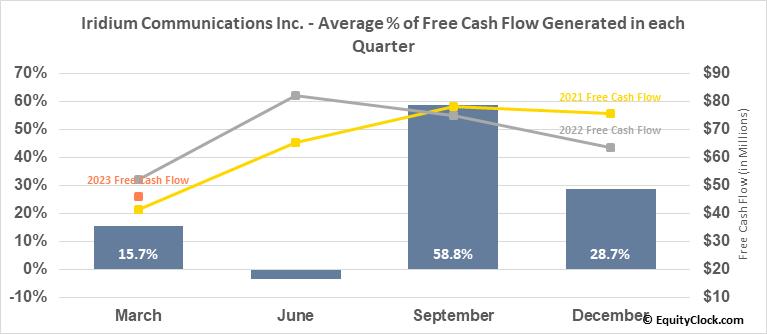 Iridium Communications Inc. (NASD:IRDM) Free Cash Flow Seasonality