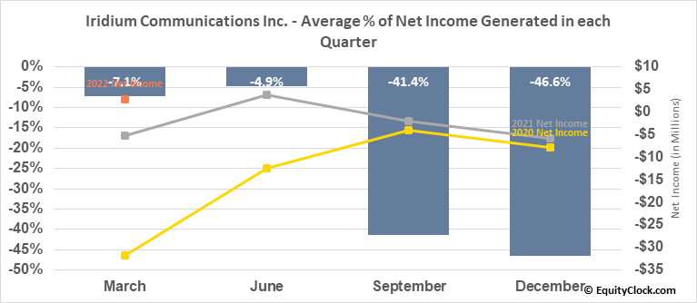 Iridium Communications Inc. (NASD:IRDM) Net Income Seasonality
