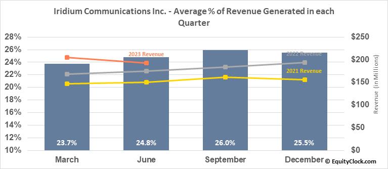 Iridium Communications Inc. (NASD:IRDM) Revenue Seasonality