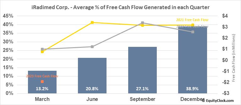 iRadimed Corp. (NASD:IRMD) Free Cash Flow Seasonality
