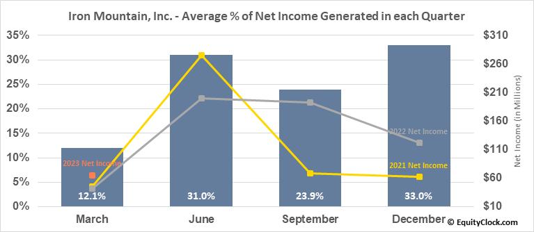Iron Mountain, Inc. (NYSE:IRM) Net Income Seasonality