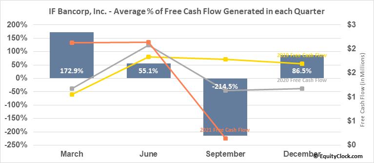 IF Bancorp, Inc. (NASD:IROQ) Free Cash Flow Seasonality