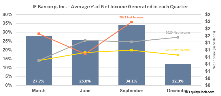 IF Bancorp, Inc. (NASD:IROQ) Net Income Seasonality